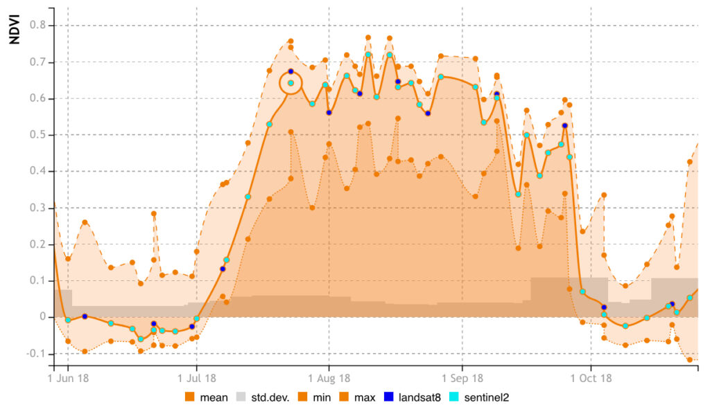 Data Times Series Visualisation